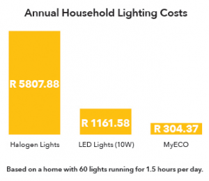 Household lighting cost